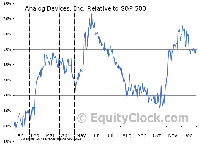 ADI Relative to the S&P 500