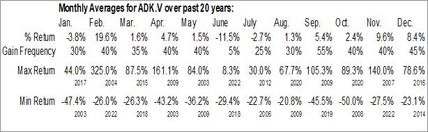 Monthly Seasonal Diagnos Inc. (TSXV:ADK.V)