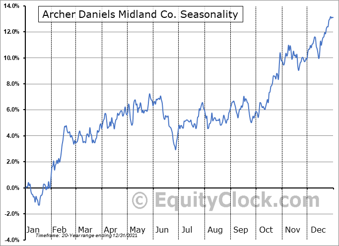 Archer Daniels Midland Co. (NYSE:ADM) Seasonality