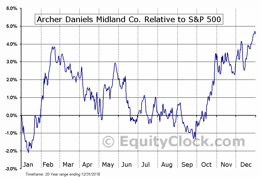 ADM Relative to the S&P 500