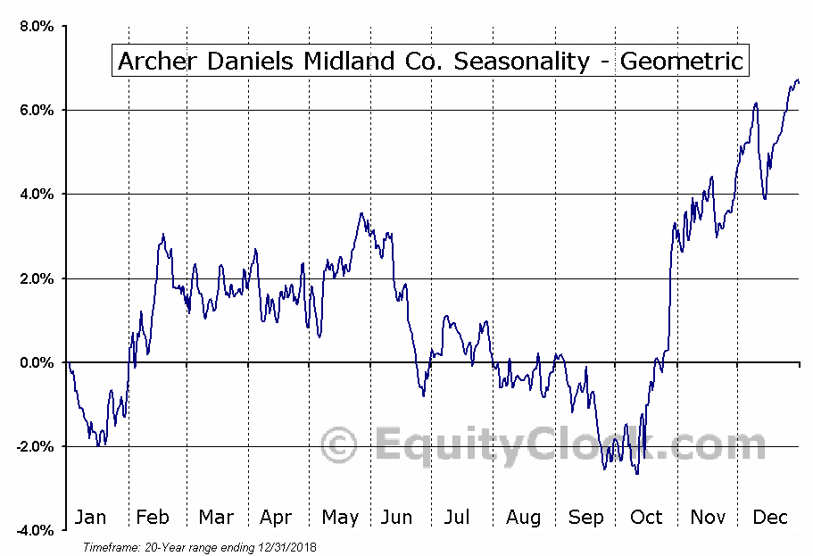 Archer Daniels Midland Co. (NYSE:ADM) Seasonality