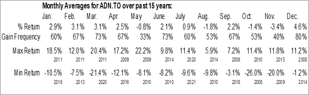 Monthly Seasonal Acadian Timber Corp. (TSE:ADN.TO)