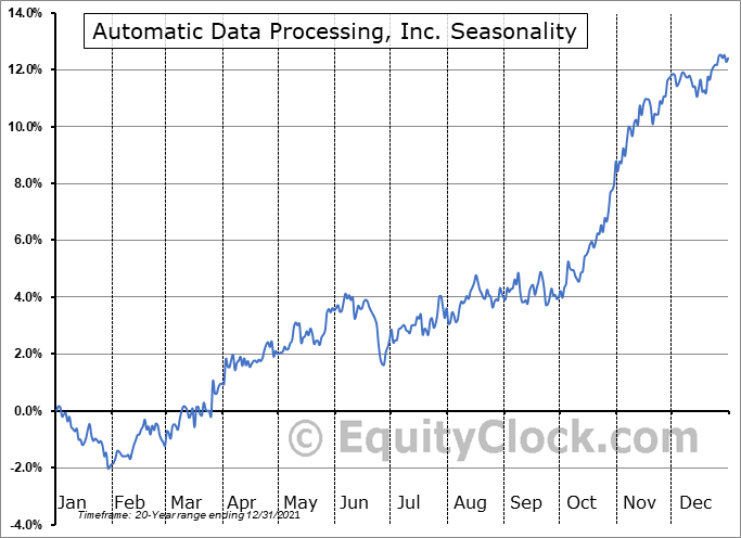 Automatic Data Processing, Inc. Seasonal Chart