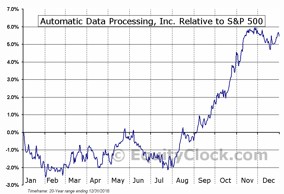 ADP Relative to the S&P 500