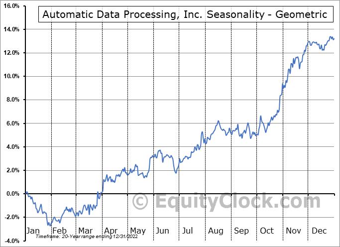 Automatic Data Processing, Inc. (NASD:ADP) Seasonality