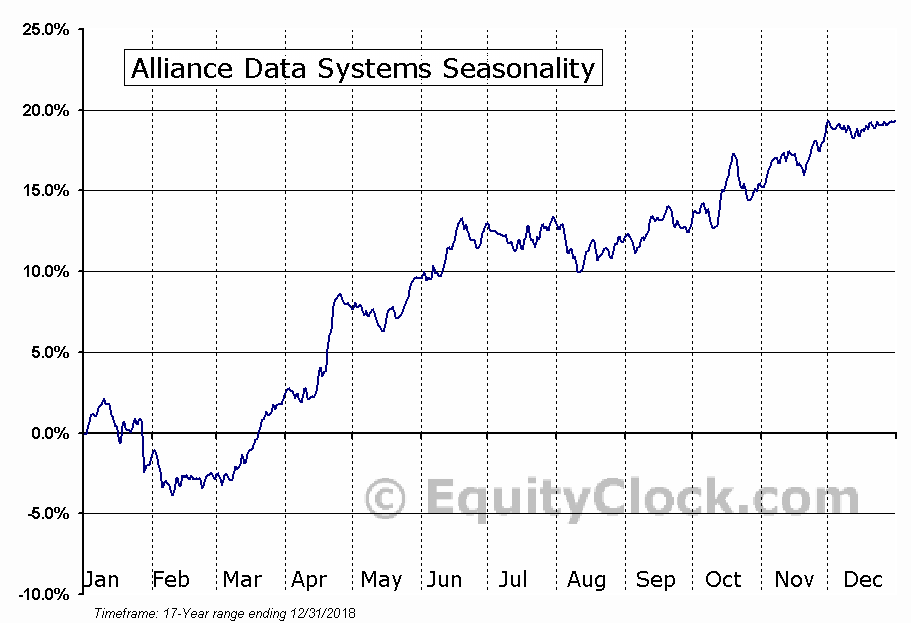 Alliance Data Systems (NYSE:ADS) Seasonal Chart
