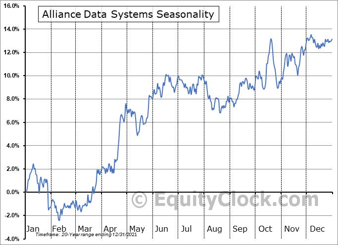 Alliance Data Systems (NYSE:ADS) Seasonality