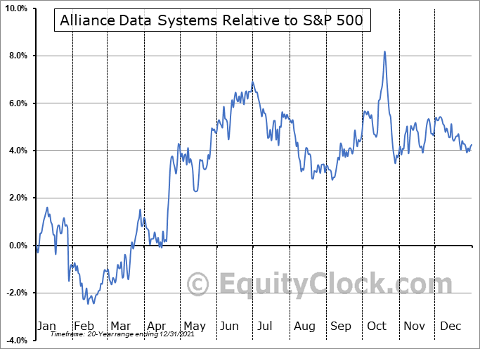 ADS Relative to the S&P 500