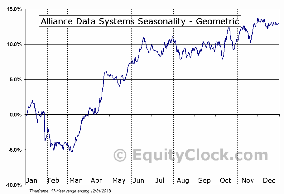 Alliance Data Systems (NYSE:ADS) Seasonality