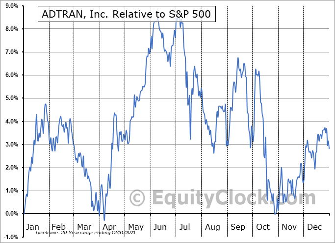 ADTN Relative to the S&P 500