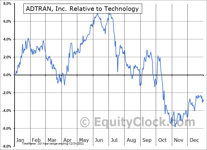 ADTN Relative to the Sector