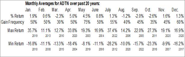 Monthly Seasonal ADTRAN, Inc. (NASD:ADTN)