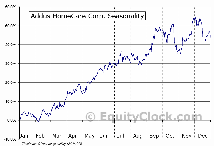 Addus HomeCare Corporation Seasonal Chart