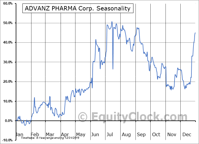 ADVANZ PHARMA Corp. (TSE:ADVZ.TO) Seasonality