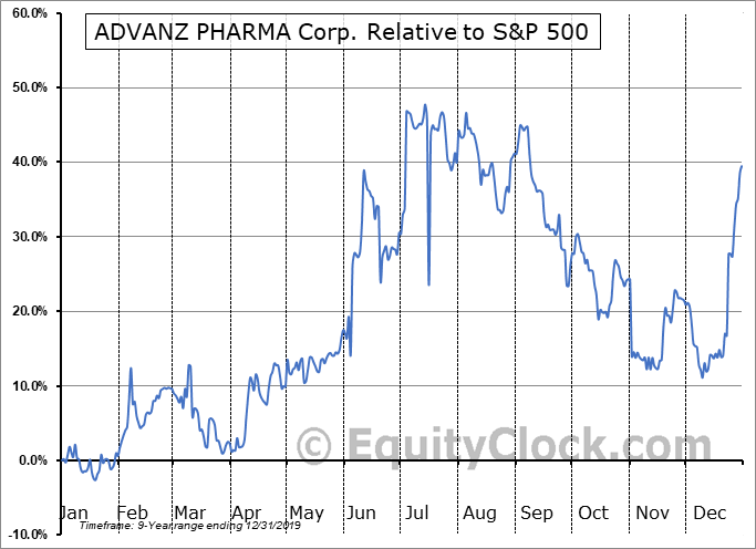 ADVZ.TO Relative to the S&P 500