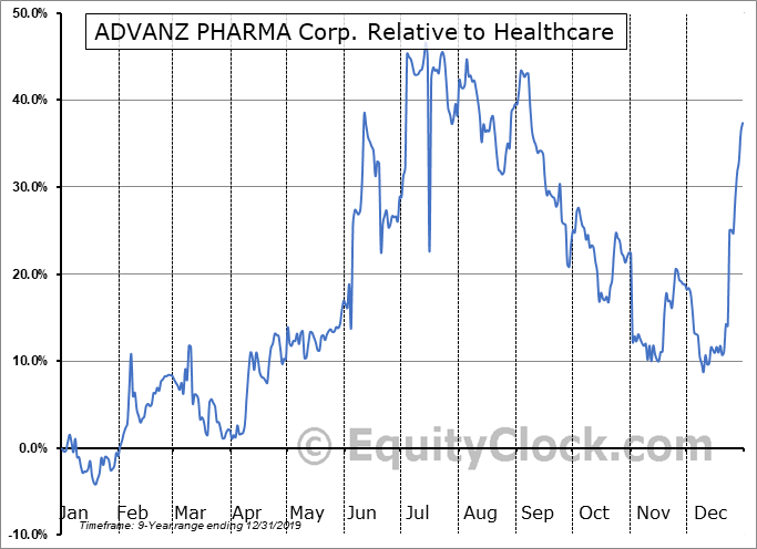 ADVZ.TO Relative to the Sector
