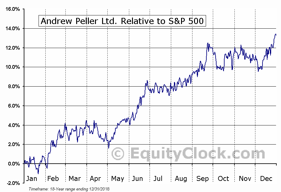 ADW-A.TO Relative to the S&P 500