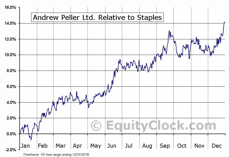 ADW-A.TO Relative to the Sector