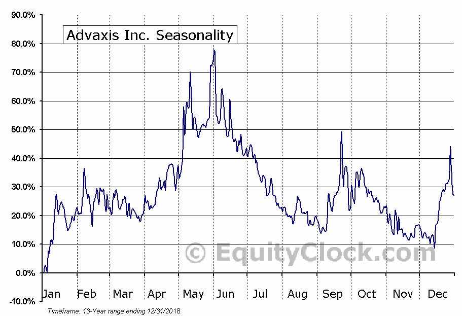 Advaxis Inc. (NASD:ADXS) Seasonal Chart