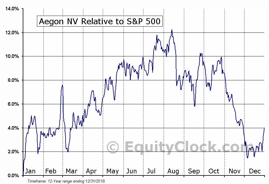 AEB Relative to the S&P 500