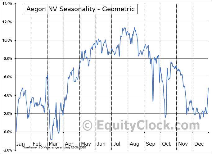 Aegon NV (NYSE:AEB) Seasonality