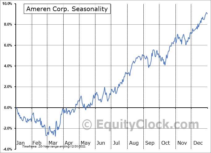 Ameren Corporation Seasonal Chart