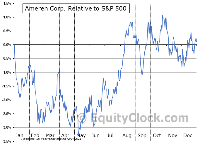 AEE Relative to the S&P 500
