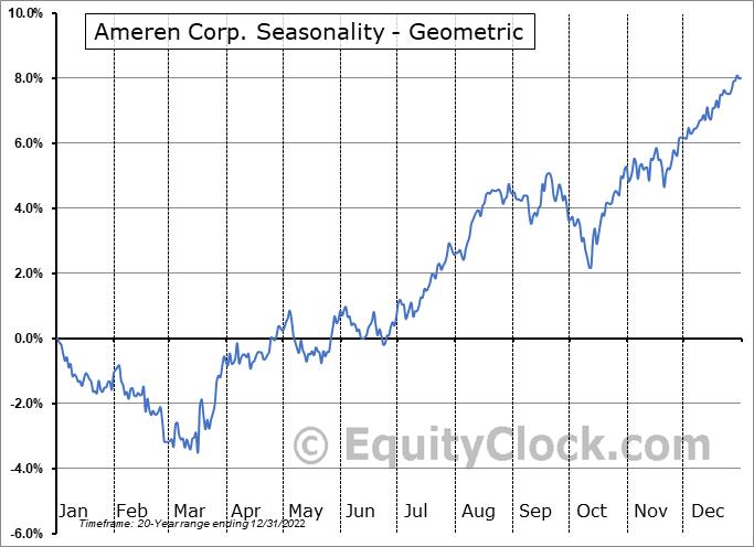 Ameren Corp. (NYSE:AEE) Seasonality
