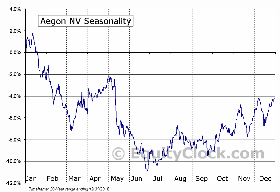 Aegon NV (AEG) Seasonal Chart