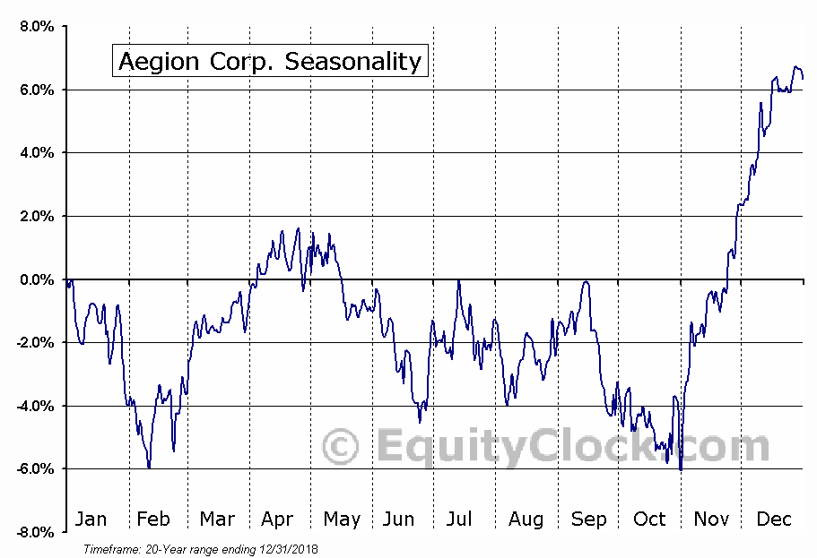 Aegion Corp (AEGN) Seasonal Chart