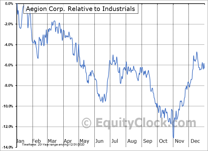AEGN Relative to the Sector