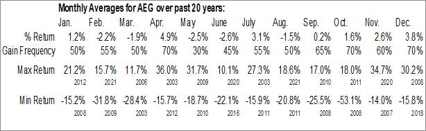 Monthly Seasonal Aegon NV (NYSE:AEG)