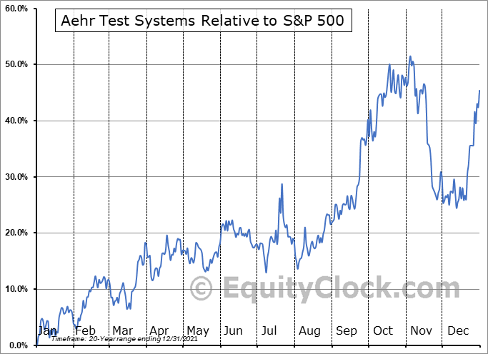 AEHR Relative to the S&P 500