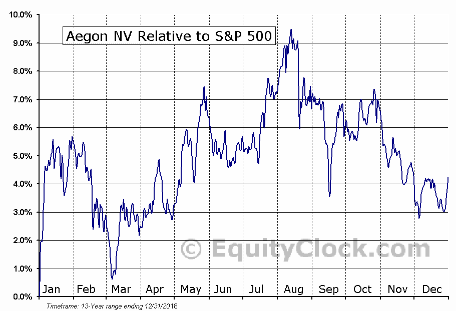 AEH Relative to the S&P 500
