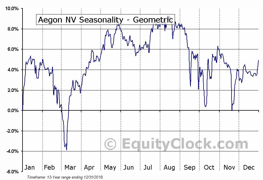 Aegon NV (NYSE:AEH) Seasonality