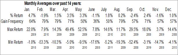 Monthly Seasonal Aegon NV (NYSE:AEH)