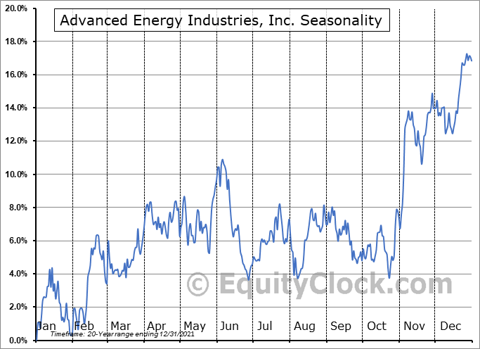 Advanced Energy Industries, Inc. Seasonal Chart
