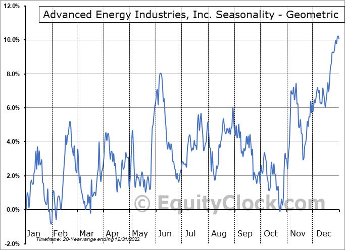 Advanced Energy Industries, Inc. (NASD:AEIS) Seasonality