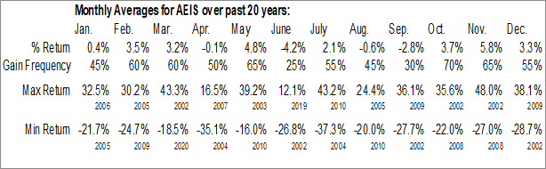 Monthly Seasonal Advanced Energy Industries, Inc. (NASD:AEIS)