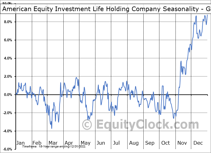 American Equity Investment Life Holding Company (NYSE:AEL) Seasonality