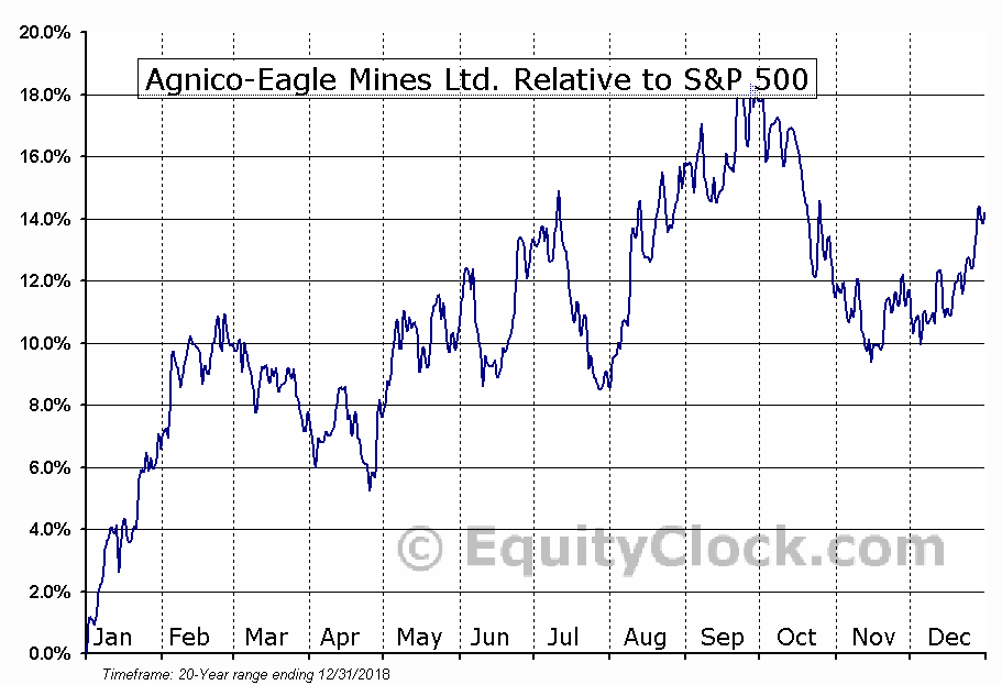 AEM.TO Relative to the S&P 500