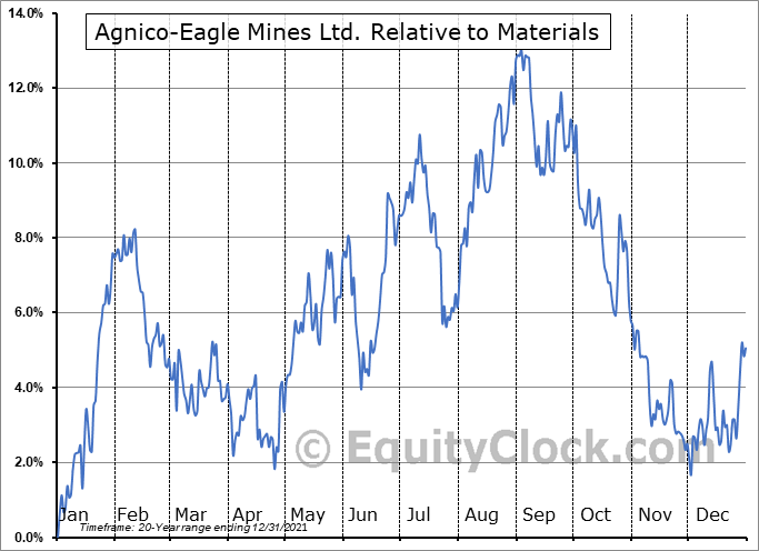 AEM.TO Relative to the Sector