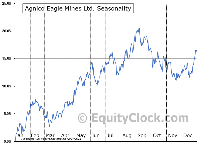 Agnico Eagle Mines Ltd. (NYSE:AEM) Seasonality