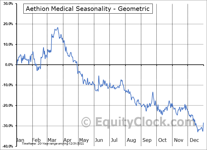 Aethion Medical (NASD:AEMD) Seasonality