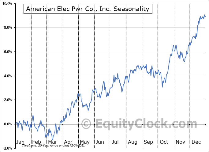 American Electric Power Company, Inc. Seasonal Chart