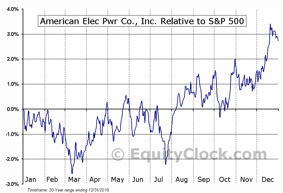 AEP Relative to the S&P 500