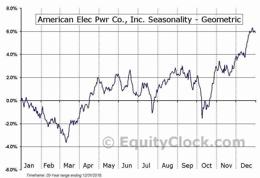 American Elec Pwr Co., Inc. (NYSE:AEP) Seasonality