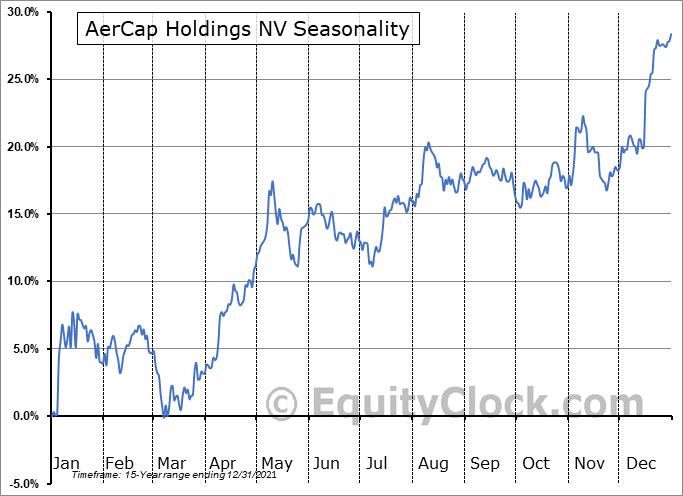 Aercap Holdings N.V. Seasonal Chart