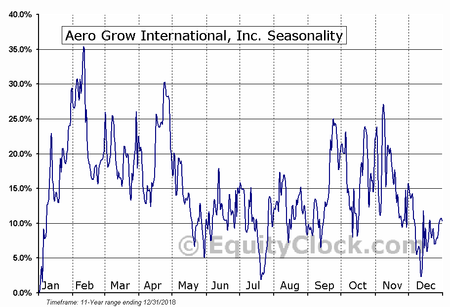 Aero Grow International, Inc. (OTCMKT:AERO) Seasonality