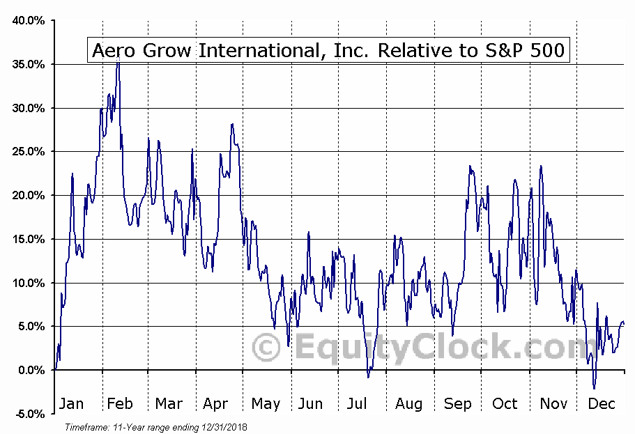 AERO Relative to the S&P 500
